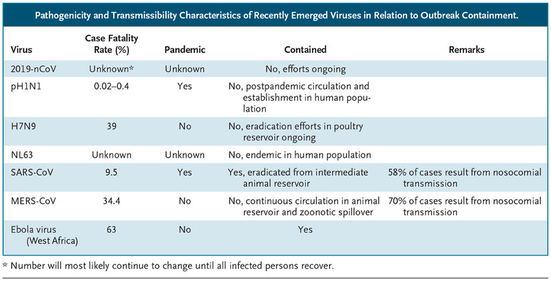 A Novel Coronavirus Emerging in China — Key Questions for Impact Assessment