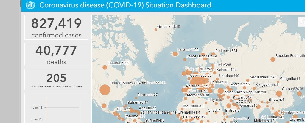 WHO: Number of Global COVID-19 Cases to Hit 1 Million in The Next Few Days